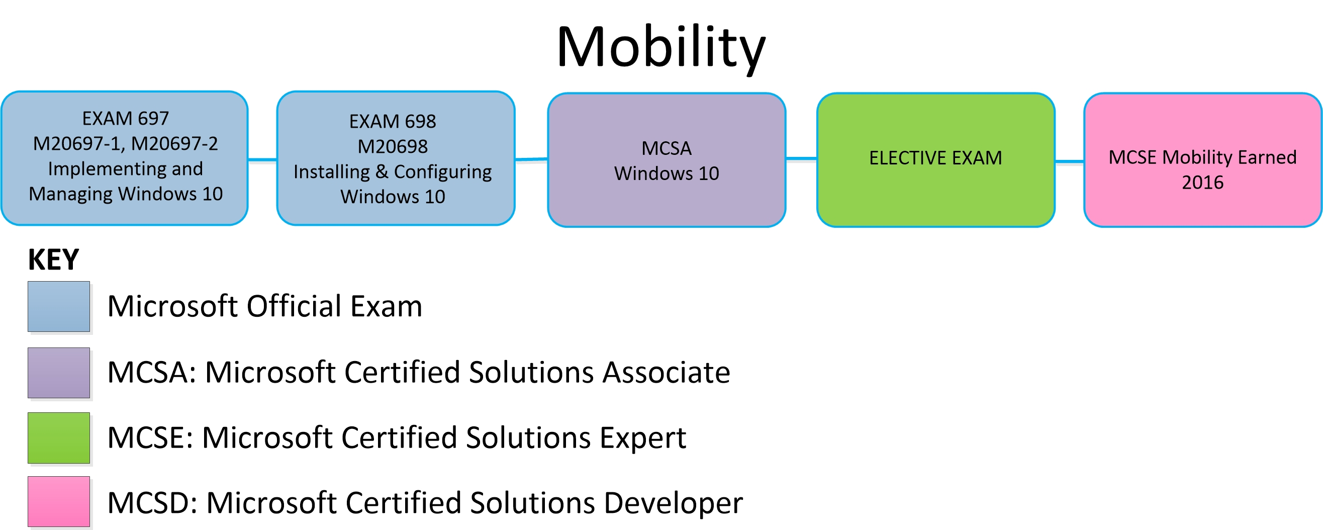 Microsoft certification training for it professionals envision microsoft certification mobility xflitez Image collections
