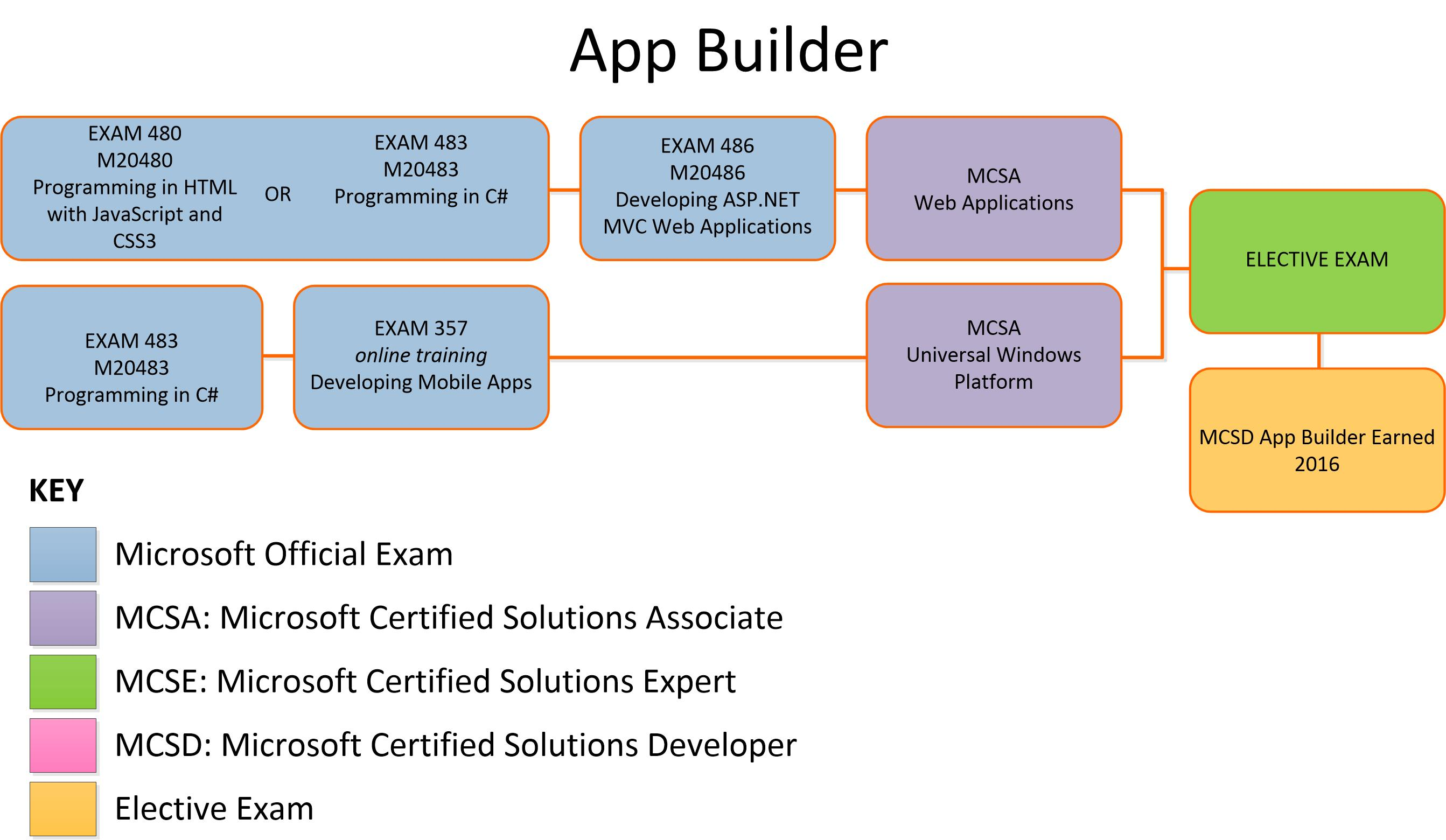 Microsoft certification training for it professionals envision microsoft certification app builder xflitez Image collections