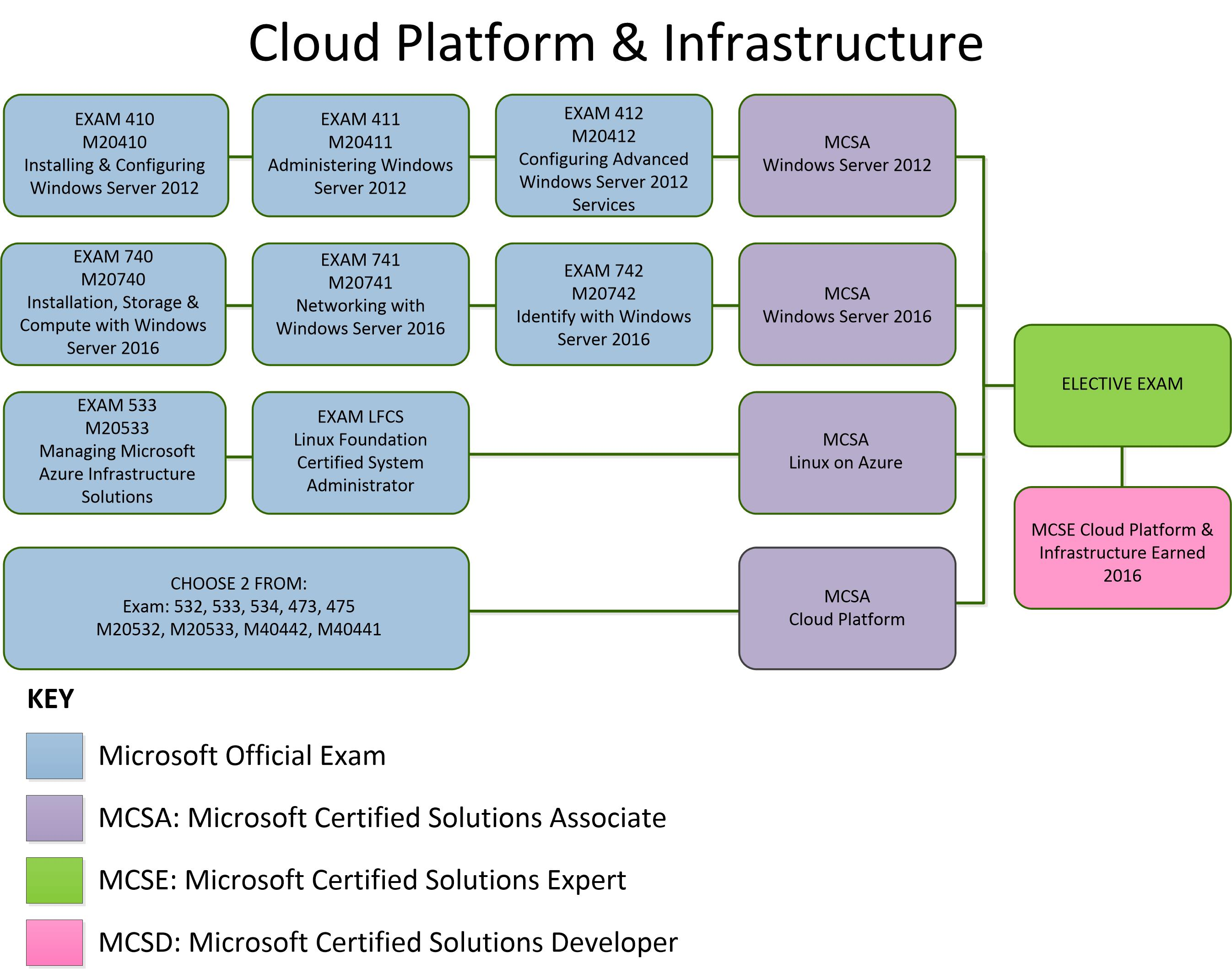 Microsoft certification cloud platform and infrastructure training cloud platform infrastructure there are 16 products xflitez Image collections